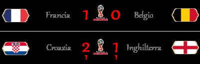 [RISULTATI] FIFA World Cup 2018 | Semifinali | Vincitori! - Pagina 2 Semifi11