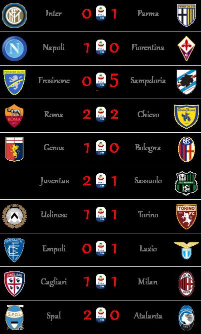 [RISULTATI] 4ª Giornata di Serie A + Altre Partite | Vincitori Serie_10