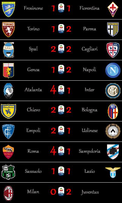 [RISULTATI] 12ª Giornata di Serie A + Altre Partite | Vincitori Seriea18