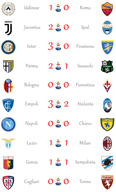 [RISULTATI] 13ª Giornata di Serie A + Altre Partite | Vincitori Seriea20