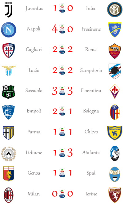 [RISULTATI] 15ª Giornata di Serie A + Altre Partite | Vincitori Seriea21