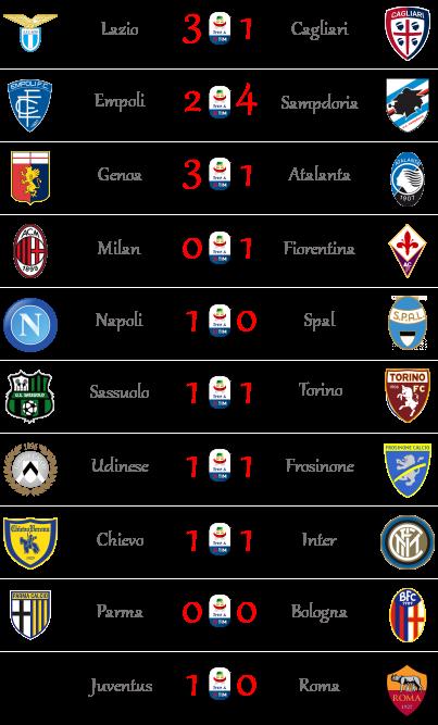 [RISULTATI] 17ª Giornata di Serie A + Altre Partite   Vincitori Seriea28