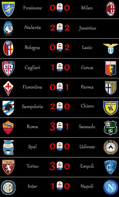[RISULTATI] 18ª Giornata di Serie A + Altre Partite   Vincitori Seriea29
