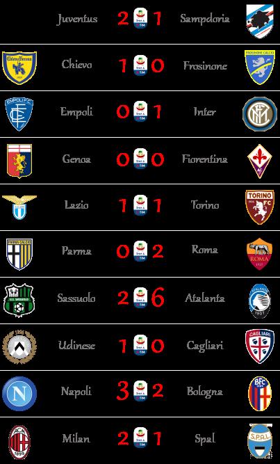 [RISULTATI] 19ª Giornata di Serie A + Altre Partite | Vincitori Seriea31