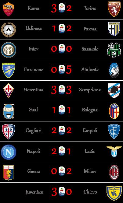 [RISULTATI] 20ª Giornata di Serie A + Altre Partite | Vincitori Seriea34