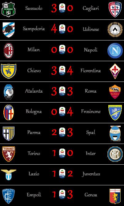 [RISULTATI] 21ª Giornata di Serie A + Altre Partite | Vincitori Seriea35