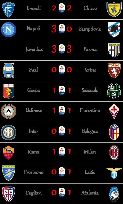 [RISULTATI] 22ª Giornata di Serie A + Altre Partite | Vincitori Seriea37