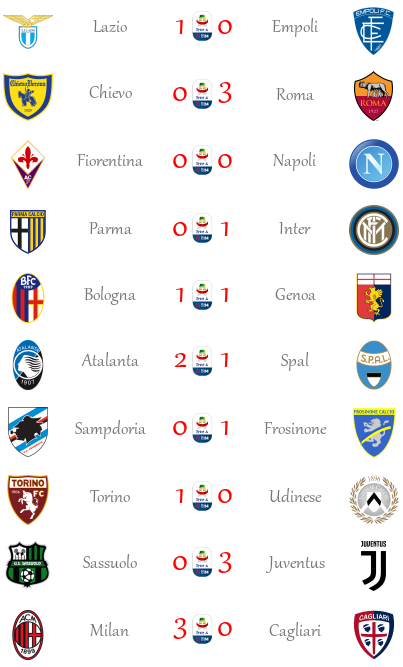 [RISULTATI] 23ª Giornata di Serie A + Altre Partite   Vincitori Seriea39