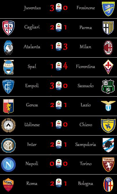 [RISULTATI] 24ª Giornata di Serie A + Altre Partite | Vincitori Seriea41