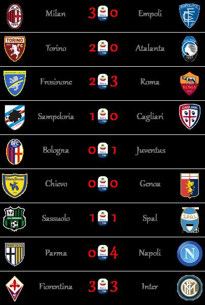 [RISULTATI] 25ª Giornata di Serie A + Altre Partite | Vincitori Seriea44