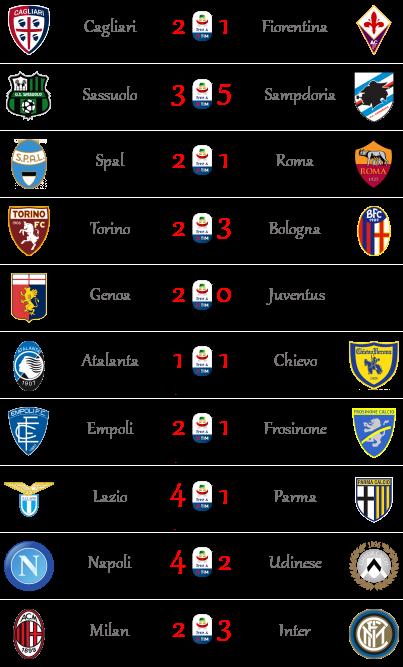 [RISULTATI] 28ª Giornata di Serie A + Altre Partite | Vincitori Seriea51
