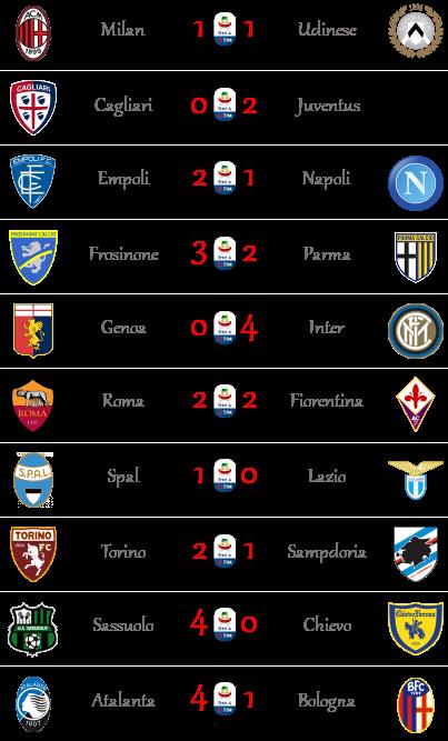 [RISULTATI] 30ª Giornata di Serie A + Altre Partite | Vincitori - Pagina 2 Seriea56