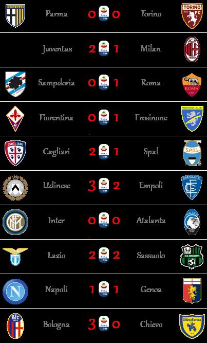 [RISULTATI] 31ª Giornata di Serie A + Altre Partite | Vincitori - Pagina 2 Seriea57