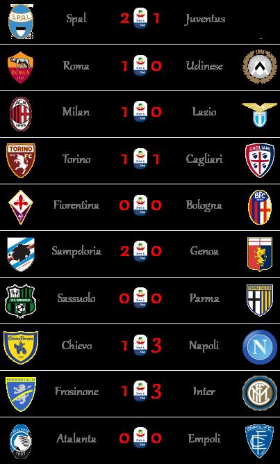[RISULTATI] 32ª Giornata di Serie A + Altre Partite   Vincitori Seriea59