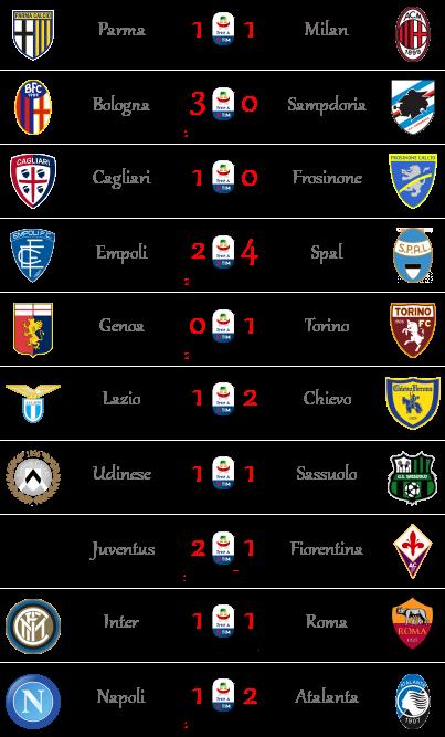 [RISULTATI] 33ª Giornata di Serie A + Altre Partite | Vincitori Seriea62