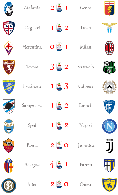 [RISULTATI] 36ª Giornata di Serie A + Altre Partite | Vincitori Seriea70