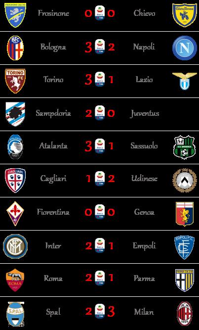 [RISULTATI] 38ª Giornata di Serie A | Vincitori! Seriea73