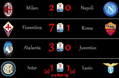 [RISULTATI] Quarti di Finale | Coppa Italia + Altro | Vincitori Timcup15