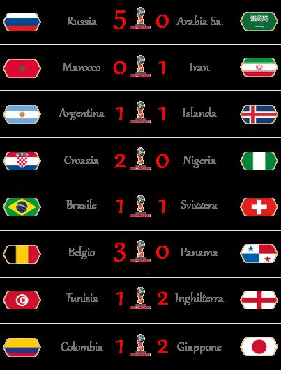 [RISULTATI] FIFA World Cup 2018 | Group Stage 1 | Vincitori! - Pagina 2 Wc210