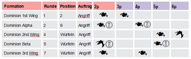 """Minikampagne """"Das künstliche Wurmloch"""" - Regeln Fs-m2-10"""