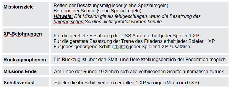 """Minikampagne """"Das künstliche Wurmloch"""" - Regeln Parame10"""