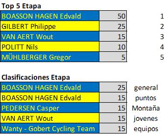 Polla Critérium du Dauphiné - Valida 26/42 2019-010