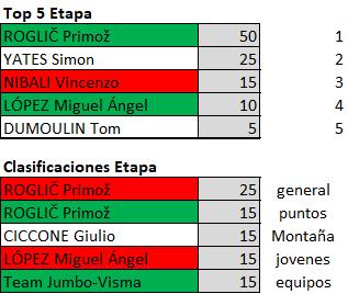 Polla Giro de Italia 2019 - Valida 23/42 Polla Anual de LRDE Downl105