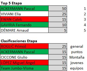Polla Giro de Italia 2019 - Valida 23/42 Polla Anual de LRDE Downl110