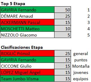 Polla Giro de Italia 2019 - Valida 23/42 Polla Anual de LRDE Downl116