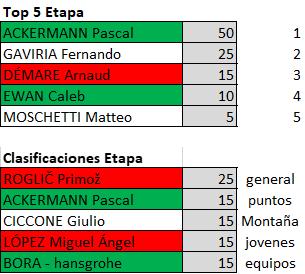 Polla Giro de Italia 2019 - Valida 23/42 Polla Anual de LRDE Downl132