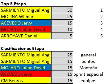 Polla 52 Vuelta a la juventud - válida 25/42 polla anual LRDE 2019 Downl135