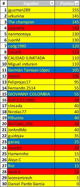 Polla 52 Vuelta a la juventud - válida 25/42 polla anual LRDE 2019 Downl145