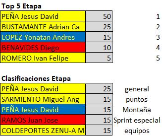 Polla 52 Vuelta a la juventud - válida 25/42 polla anual LRDE 2019 Downl153