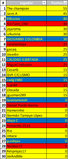 Polla 52 Vuelta a la juventud - válida 25/42 polla anual LRDE 2019 Downl154