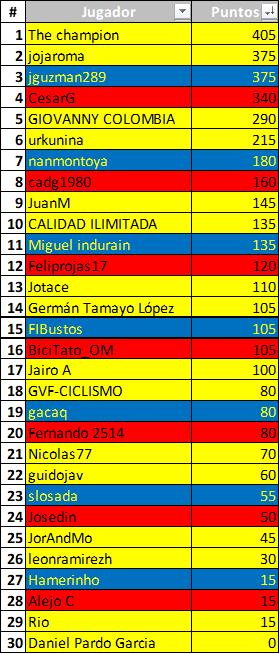 Polla 52 Vuelta a la juventud - válida 25/42 polla anual LRDE 2019 Downl155