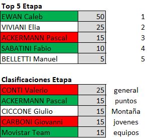 Polla Giro de Italia 2019 - Valida 23/42 Polla Anual de LRDE Downl159