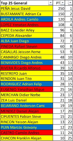 Polla 52 Vuelta a la juventud - válida 25/42 polla anual LRDE 2019 Downl175
