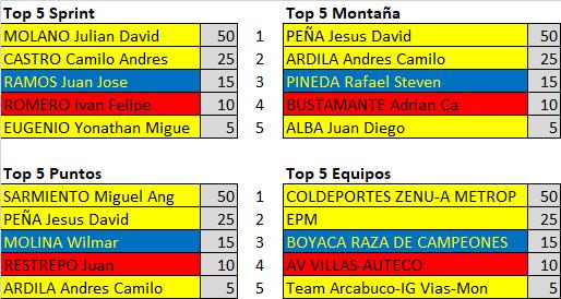 Polla 52 Vuelta a la juventud - válida 25/42 polla anual LRDE 2019 Downl183