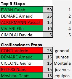 Polla Giro de Italia 2019 - Valida 23/42 Polla Anual de LRDE Downl188