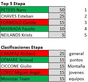 Polla Giro de Italia 2019 - Valida 23/42 Polla Anual de LRDE - Página 2 Downl209