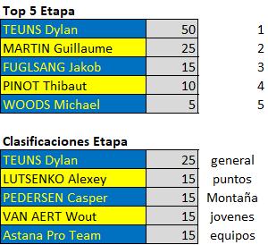 Polla Critérium du Dauphiné - Valida 26/42 Downl226