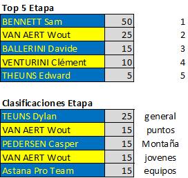 Polla Critérium du Dauphiné - Valida 26/42 Downl229