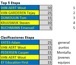Polla Critérium du Dauphiné - Valida 26/42 Downl232