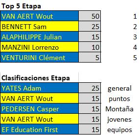 Polla Critérium du Dauphiné - Valida 26/42 Downl235