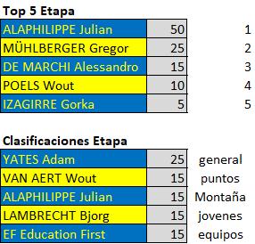 Polla Critérium du Dauphiné - Valida 26/42 Downl238