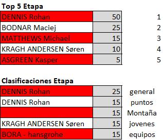 Polla Vuelta a Suiza - Valida 27/42 Downl248