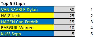 Polla Critérium du Dauphiné - Valida 26/42 Downl249