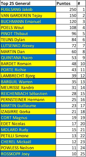 Polla Critérium du Dauphiné - Valida 26/42 Downl251