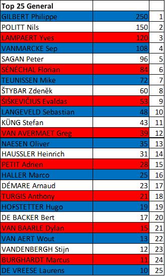 Polla París -Roubaix, válida 18/42 polla anual LRDE 2019 Downlo80