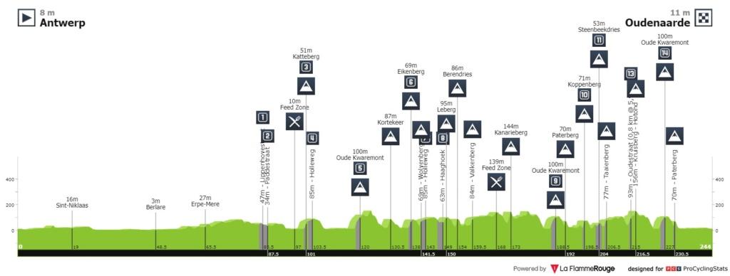 104th Ronde van Vlaanderen - Tour des Flandres -Valida 29/36 de la polla anual LRDE Ronde-10